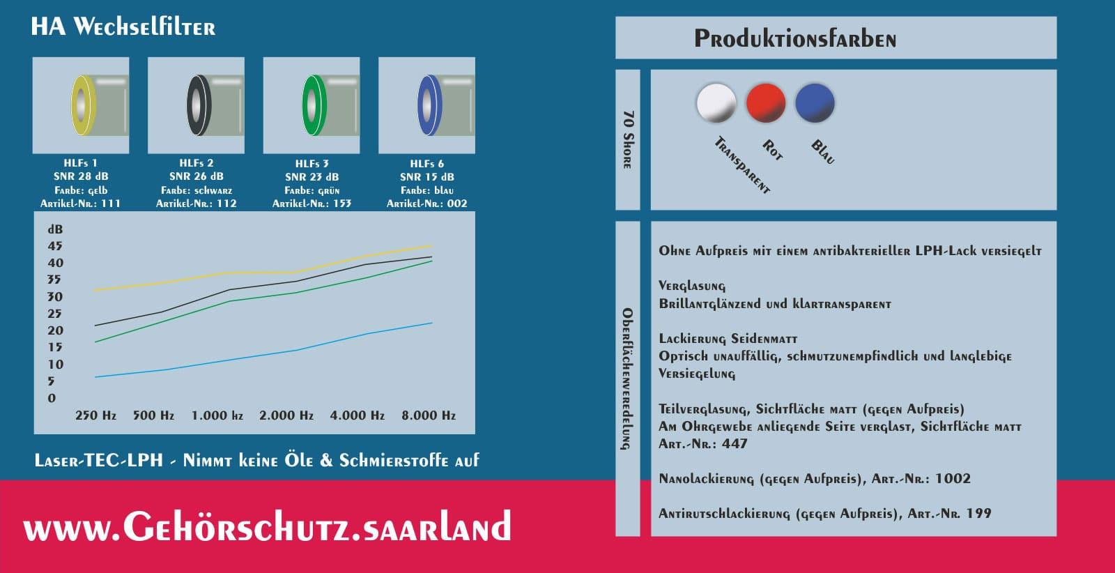 Lärm & Schmutz HA Gehörschutz Hörluchs Wechselfilter und Dämmgrafik - Gisbrecht Hörakustik Saarland