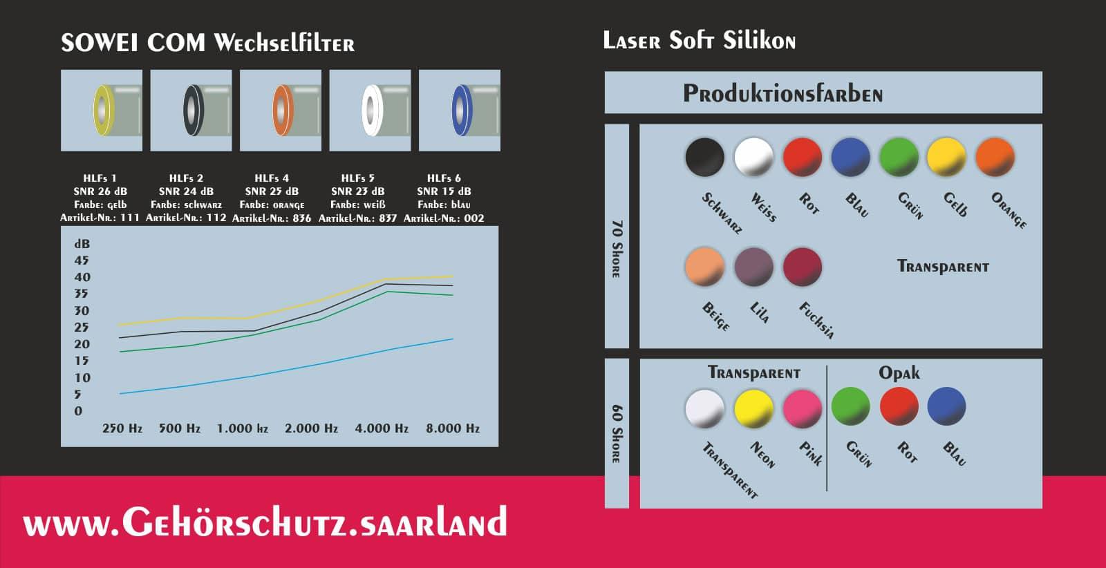Gisbrecht Hörakustik - Gehörschutz Partner Hörluchs - SOWEI COM Aktion - Gehörschutz für Kommunikation - Produktionformationen, Farben, Wechselfilter und Frequenzband