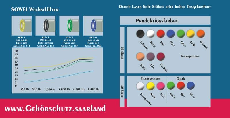 Gisbrecht Hörakustik - Gehörschutz Partner Hörluchs - Hörluchs SOWEI Produktinformationen, Wechselfilter, Frequenzband, Dämmkurve