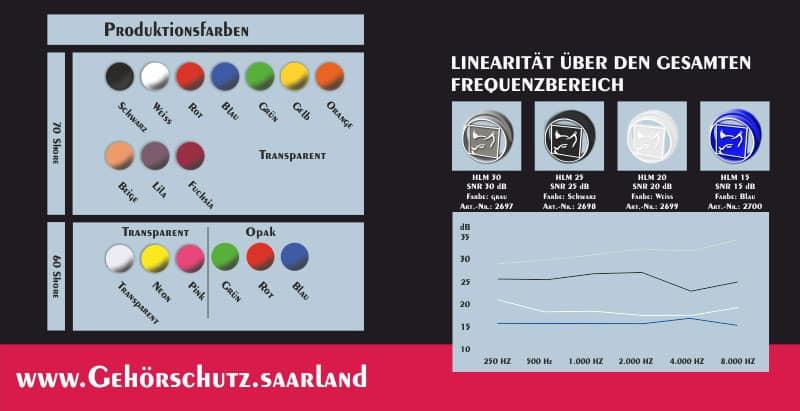 Gisbrecht Hörakustik - Gehörschutz Partner Hörluchs - SOWEI Unlimited Produktionformation, Filter, Dämmgrafik