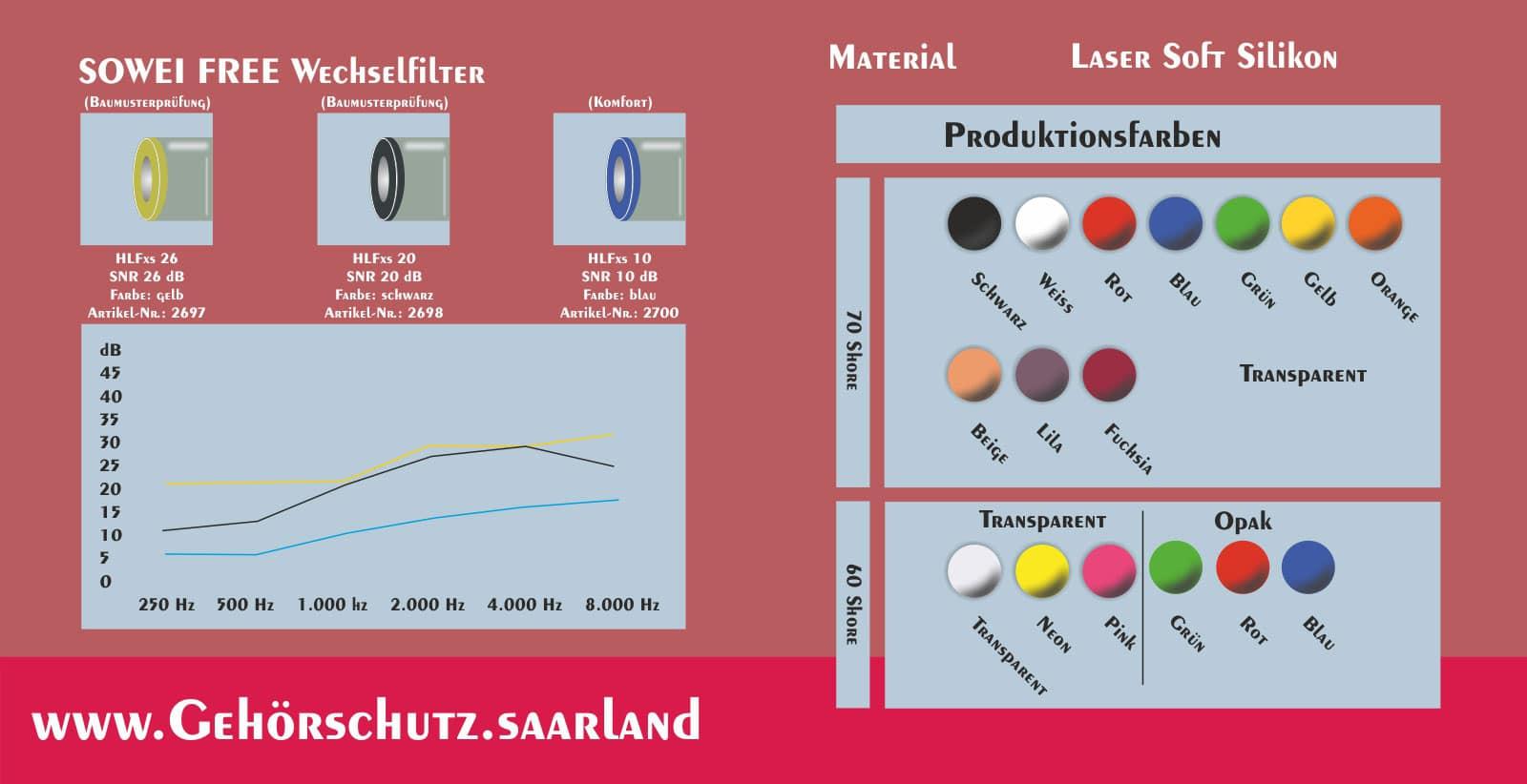 SOWEI free Gehörschutz Hörluchs - Gisbrecht Hörakustik Saarland - Farben, Wechselfilter und Dämmgrafik