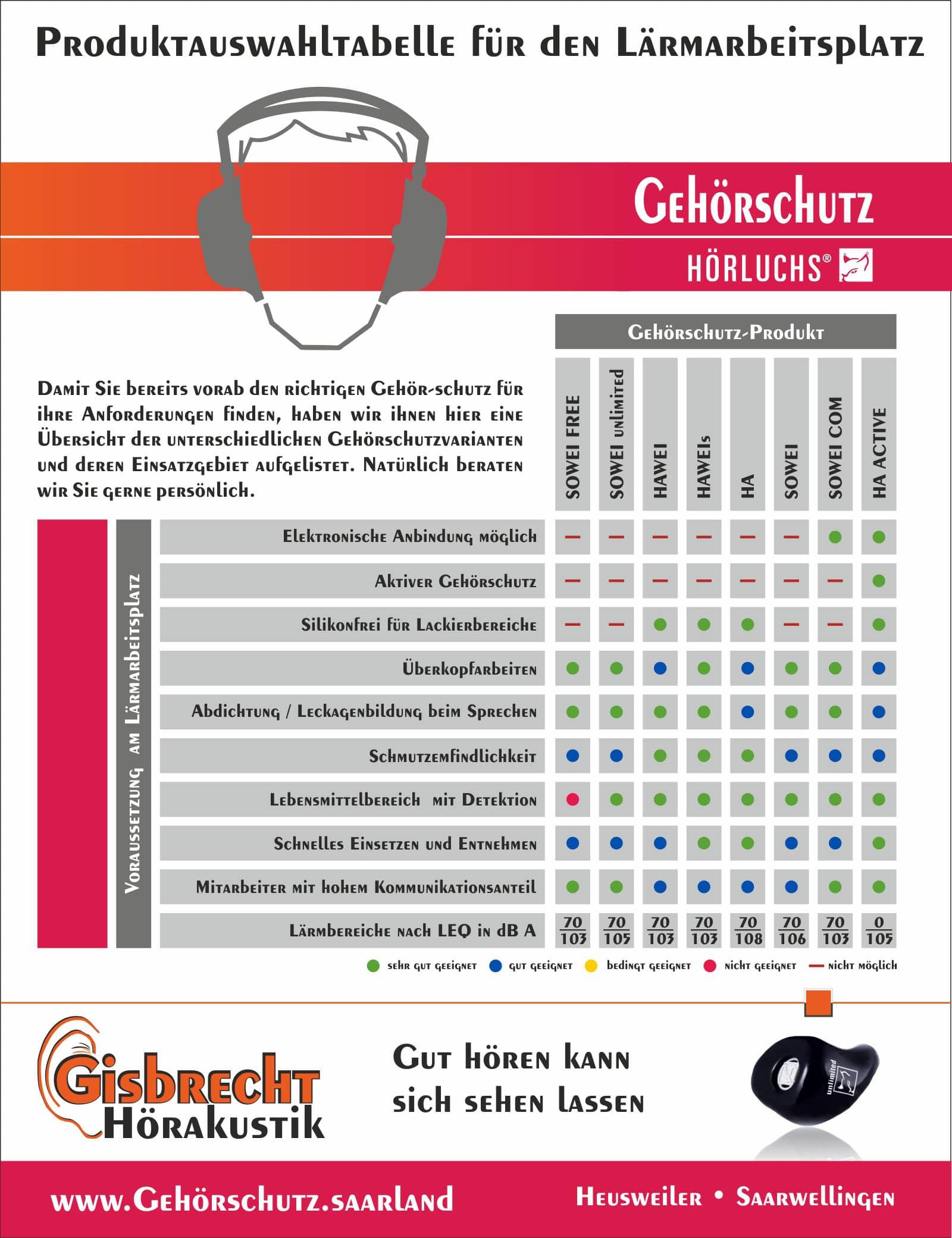 Produktauswahltabelle für den Lärmarbeitsplatz - Gisbrecht Hörakustik - Welches ist der richtige individuell angepasste Gehörschutz?